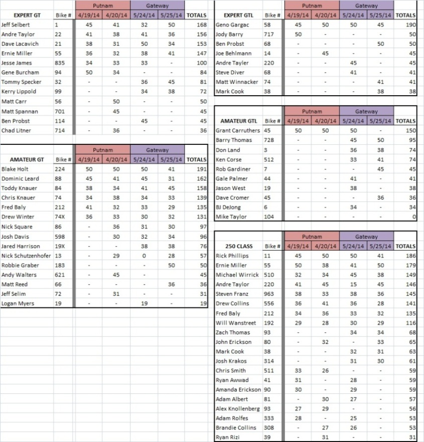 Points standings after 2 rounds
